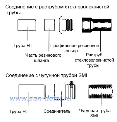 Соединение со стекловолокнистыми и SML трубами