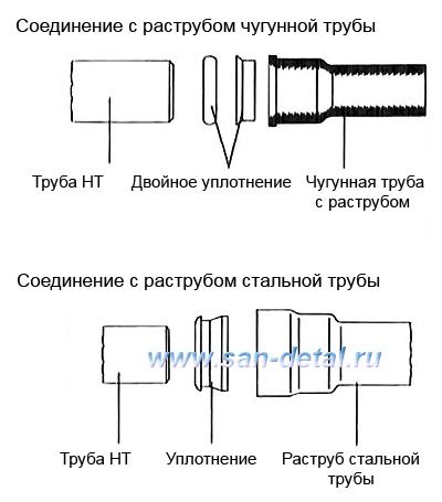 Соединение с чугунными и стальными трубами