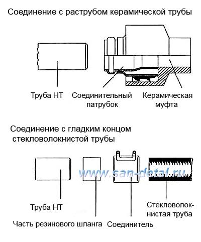 Соединение с керамическими и стекловолокнистыми трубами