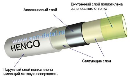 Схема устройства трубы Henco